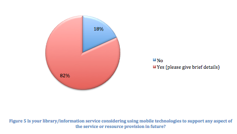 Is your library/information service considering using mobile technologies to support any aspect of the service or resource provision in future?