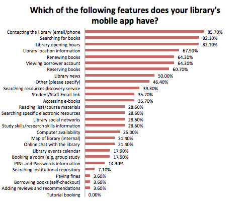 Which of the features does your library's mobile app have?