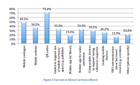 Current m-library services offered