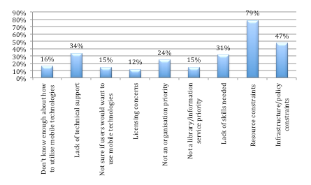 Barriers/challenges to utilising mobile technologies