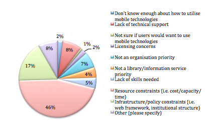 Primary barrier to utilising mobile technologies